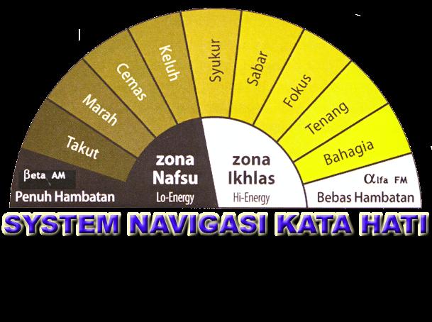 DP BBM Sabar System Navigasi Kata Hati